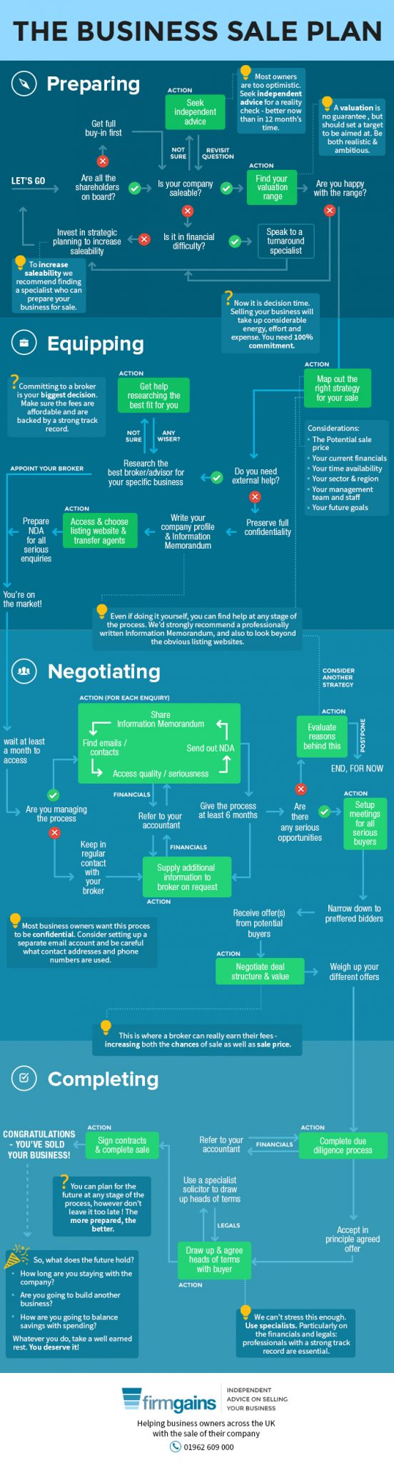 Complete Business Sale Process Infographic