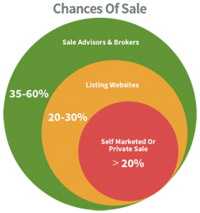 chances of selling a business
