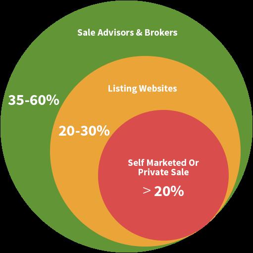 company sales strategy